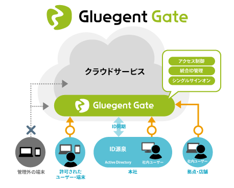 Gluegent Gate